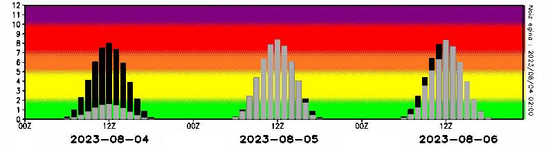 http://www.euskalmet.euskadi.eus/meteorologia/meteorologia_dat/meteodat/datos/uvi/uvi1.jpg