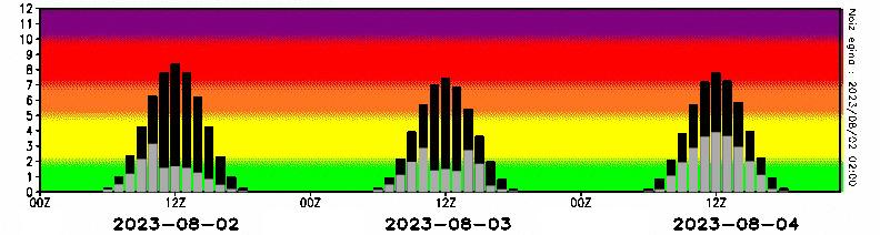 http://www.euskalmet.euskadi.eus/meteorologia/meteorologia_dat/meteodat/datos/uvi/uvi8.jpg